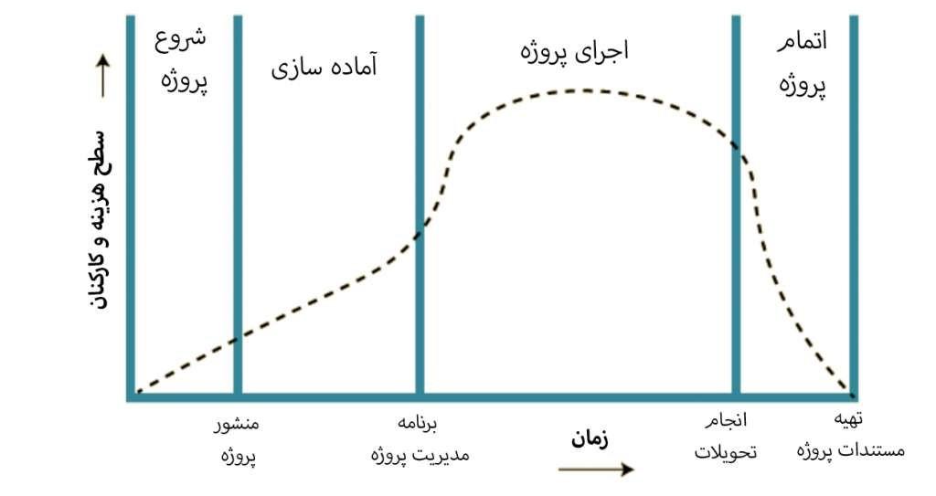 چرخه حیات